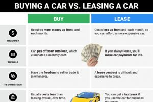 Car Leasing – More Bang for your Buck!