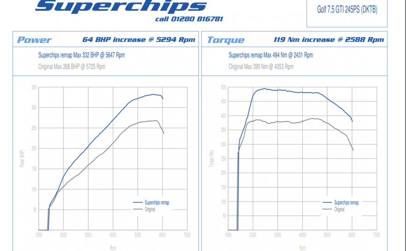Superchips Tune GPF-equipped Golf GTI To '332 bhp'