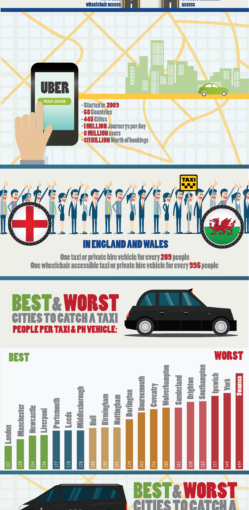 The UK's Worst Places to get a Taxi